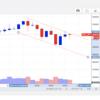 ビットコイン再び最高値更新!(94万円)からの90万円まで下落。難易度調整が近づく今、どう動くのか・・・