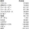 イオンと浜松ホトニクスで売却益20万円弱!