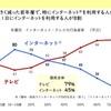 オイラもここ10年ぐらいは本当にサッカー⚽️日本代表の生中継ぐらいしかテレビ見ないよ!朝ドラも駅伝も紅白も24時間テレビもお笑いも見ないw  若者の「テレビ離れ」は衝撃的か? 調査データから見える、今どきの若者の生活習慣  https://www.itmedia.co.jp/news/articles/2106/14/news060.html