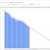さくっとバーンダウンチャート(Burn down chart)を生成してくれるGoogle Spread Sheetをつくりました