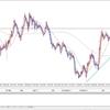 FX投資戦略 2020年2月5日 東京時間