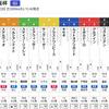 【GⅠ】大阪杯見解・ガッサーとした馬場でズビビーッと伸びる馬が買いですねん。