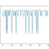 【強化学習】ε-greedyアルゴリズムでバンディット問題を解く【2】