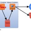 Web Developer も知っておきたい Kubernetes における Sidecar Pattern と Ambassador Pattern