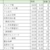 北海道|道の駅スタンプラリーの旅(道東編)【第2夜】忠類→厚岸