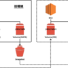 EBS スナップショットから EC2 を復元するシェルスクリプトの例