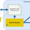 Camel K(=Kubernetes × Operator × EIP)の紹介