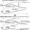 温暖化対策の論点(上) 技術革新による好循環カギ