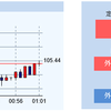 外貨預金より有利と評判のSBIFXトレードのレバレッジ付き定期外貨取引。