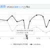 格安SIM王者の一人LinksMateの平日昼の通信速度が低下。今後はいかに? @注意 @通信 @格安SIM