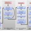 (vertebrateなどの) ラージゲノムをアセンブルするためのパイプライン CSA