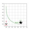 微分方程式モデルでPursuitCurve問題を解く:hawk-pigeon問題