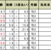 京都2歳ステークスの予想