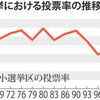 戦後最低の投票率