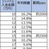 【ループイフダン4・5すくみと裁量の結果】11月1週は2500pips証拠金で年利換算71.4% (すくみ10.8%+裁量60.5%)。すくみは回り、裁量はユーロドルのおかげです。