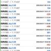 【 6月 1日 】FX自動売買記録:ユーロドル