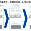 暗号化、Eraser Coding機能強化~AOS5.8の機能紹介~
