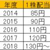 NTTの増配