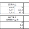 インヴィンシブル投資法人(8963)の2017年6月期決算