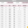 【2019年万車券28本目】249.3倍的中!