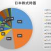 2019年11月第3週の保有日本株式の状況