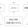 機能が増えたRailsアプリケーションをRails Engineで分割する【vol.1】