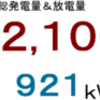 2018年4月分発電量&放電量
