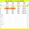 秋のGⅠ対決 5週目(天皇賞(秋))