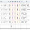 今週の回顧【AJCC ・東海S】