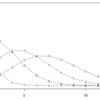 ポアソン分布の最尤推定