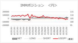 「円ネットロング大幅減少」【今週のIMMポジション】2020/11/24