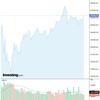 2020-07-07 週明け米国株の状況