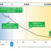 女性の年齢と卵子数の減少:誇張されたグラフの流通過程