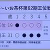 【将棋】好調!藤井二冠が「王位戦」七番勝負で3勝1敗、防衛に王手!