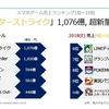 『デレステ』2018年は売上10位の266億円を達成で、ちひろさんも大喜び!!