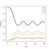 新型肺炎COVID-19の感染推移を時間依存パラメータを含むSEIRSモデルで推定しようと思って断念していたが出来るかもしれない