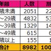 ジャニヲタ8,982人に聞きました!「ジャニヲタの恋愛」に関するアンケート集計結果
