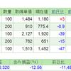 2019.7.12(金) 資産状況