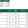 デイトレ結果(2021/03/15)