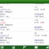 【ディアンドル】悔しい8着 中京記念(GⅢ)