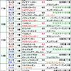 【北九州記念2018】今季の小倉は特に速い!?ここは決め打ちの勇気が必要!