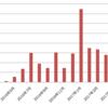 【ブログ運営】8月のブログ収入を公開!雑多なたった39記事を1年放置したらアドセンス料が発生していた話