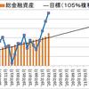 【資産額:1284万円】セミリタイアに向けての資産・投資成績【33.5ヵ月目】