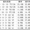 【ABH】皐月賞2021血統予想|Trend Starlion中山芝2000mで活躍する種牡馬は?