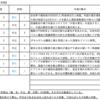 【9/21-9/25週の世界のリスクと経済指標】〜底堅い日経225と沈む他指数〜