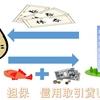 【証券外務員一種計算問題】図解でスッキリ!計算問題の勉強方法・解説