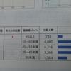 全国統一小学生テストの成績表が返ってきました(2019年6月 2年生)