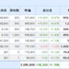 株日記 サムティ好決算で含み益増加