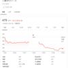 SBIネオモバイル証券/三菱UFJリース(8593)を追加購入しました(2020年11月5週目)