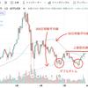 <2021年8月の仮想通貨>爆益狙うチャンス到来?